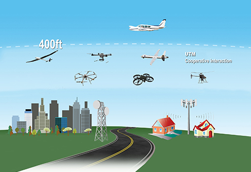 Unmanned Systems Traffic Management-utm-airspace23478weh0_00heus9h