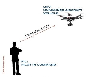 the visual line of sight for a drone 08f294d3_1b13333a2556-b2157294f65b